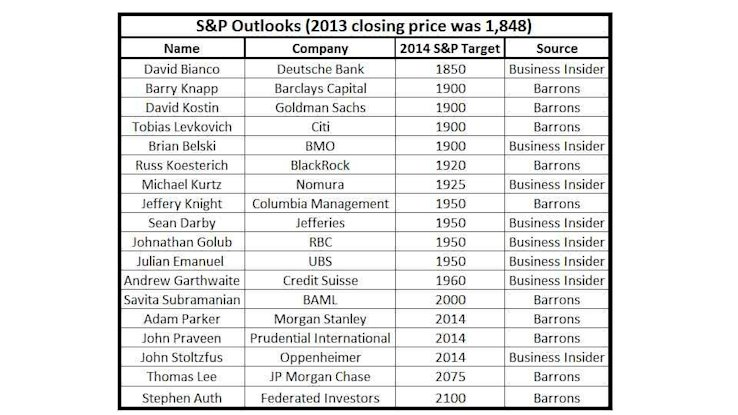 SP Outlooks1