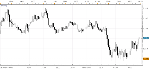 Dollar_Starts_Week_Mixed_as_Taper_Speculation_Becomes_Data-Centric_body_Picture_1.png, Dollar Starts Week Mixed as Taper Speculation Becomes Data-Cent...