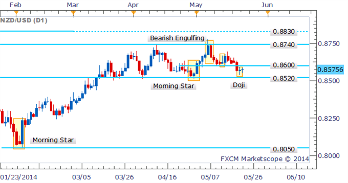 NZD/USD Doji Denotes Signs Of Hesitation Amongst Traders