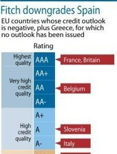 Graphic showing EU countries whose credit outlook is negative after Fitch downgraded Spain