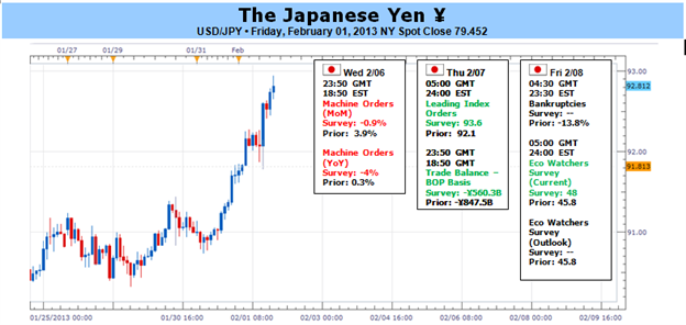 Japanese_Yen_at_Risk_for_More_Losses_Ahead_of_BoJ_Remains_Oversold_body_Picture_1.png, Japanese Yen at Risk for More Losses Ahead of BoJ- Remains Over...