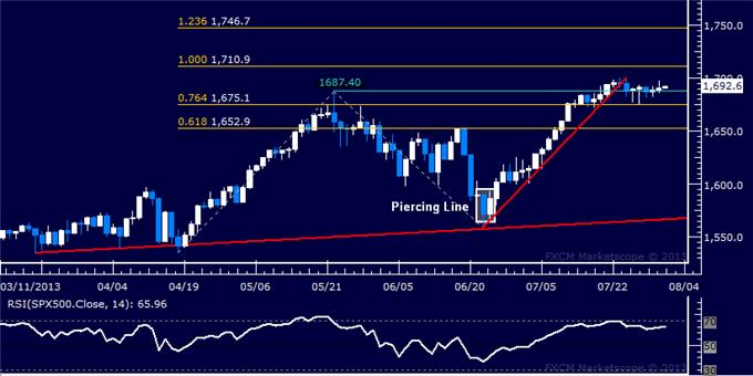 Forex_Dollar_Stalls_at_Chart_Resistance_SP_500_Standstill_Continues_body_Picture_6.png, Dollar Stalls at Chart Resistance, S&P 500 Standstill Continues