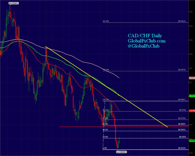 2_CADCHF_Set-ups_That_Cover_All_the_Bases_body_GuestCommentary_LMcMahon_October29A.png, 2 CAD/CHF Set-ups That Cover All the Bases
