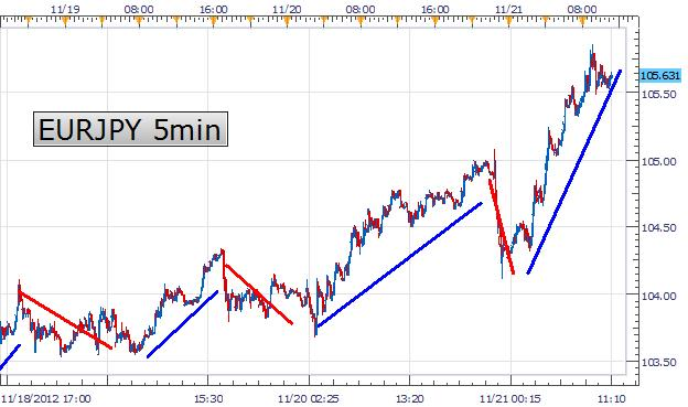 Learn_Forex_Finding_Short_Term_Scalping_Momentum_body_Picture_2.png, Learn Forex: Finding Short Term Scalping Momentum