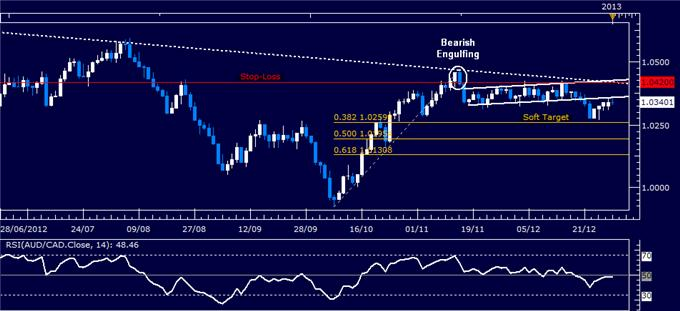 Forex_Strategy_Australian_Dollar_Sold_Against_Canadian_Counterpart_body_Picture_1.png, Forex Strategy: Australian Dollar Sold Against Canadian Counterpart