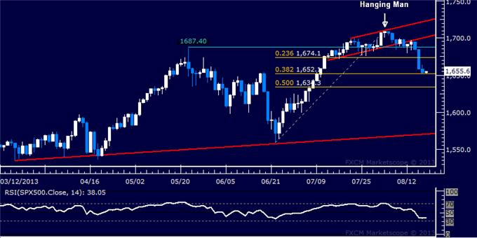 Forex_US_Dollar_Back_at_2-Week_Low_SP_500_Testing_Interim_Support_body_Picture_6.png, US Dollar Back at 2-Week Low, S&P 500 Testing Interim Support