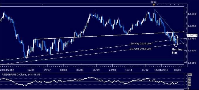 Forex_GBPUSD_Technical_Analysis_02.08.2013_body_Picture_1.png, GBP/USD Technical Analysis 02.08.2013