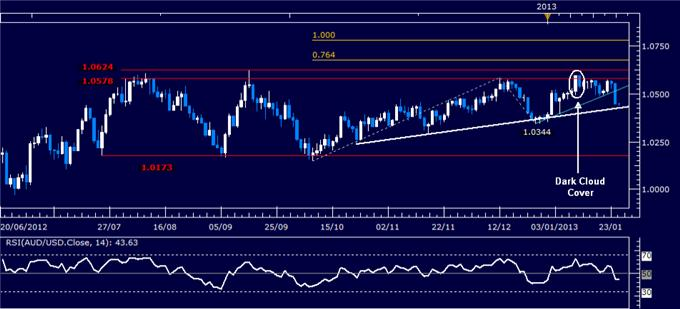 Forex_Analysis_AUDUSD_Classic_Technical_Report_01.25.2013_body_Picture_1.png, Forex Analysis: AUD/USD Classic Technical Report 01.25.2013