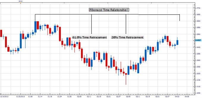 PT_AUD_TURN_body_Picture_1.png, Price & Time: Turn in AUD Shaping Up?