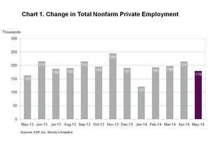 ADP National Employment Report: Private Sector Employment Increased by 179,000 Jobs in May