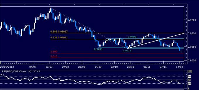 Forex_Analysis_USDCHF_Classic_Technical_Report_12.17.2012_body_Picture_1.png, Forex Analysis: USD/CHF Classic Technical Report 12.17.2012