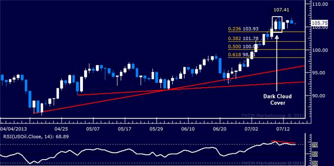 Forex_US_Dollar_Falters_SP_500_Reversal_Hinted_at_May_High_body_Picture_8.png, US Dollar Falters, S&P 500 Reversal Hinted at May High