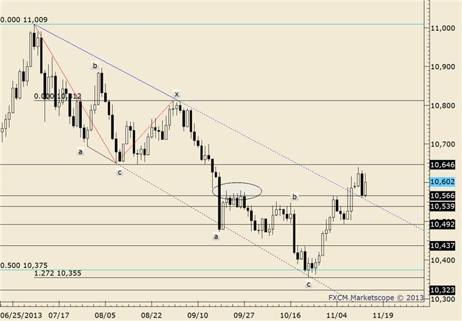 eliottWaves_us_dollar_index_body_usdollar.png, USDOLLAR Continues to Respect Topside of Former Channel