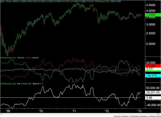 Forex_Analysis_Euro_COT_Positioning_Flips_for_the_3rd_Time_in_4_Weeks_body_copper.png, Forex Analysis: Euro COT Positioning Flips for the 3rd Time in 4 Weeks