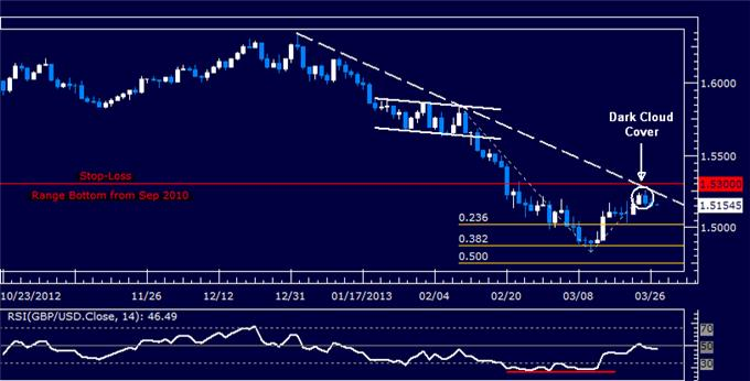 Forex_Analysis_GBPUSD_Short_Position_Size_Increased_body_Picture_5.png, GBP/USD Short Position Size Increased