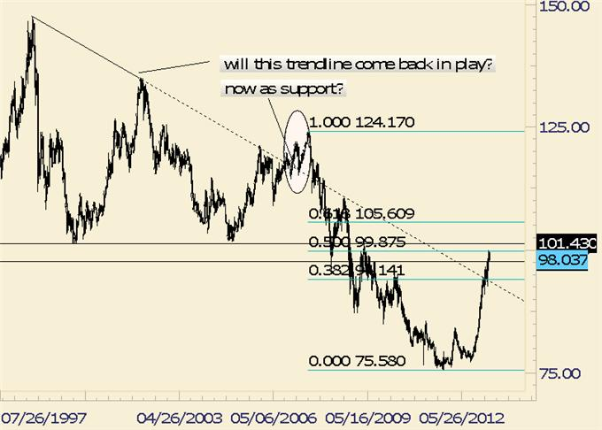 Could_USDJPY_and_Gold_Fall_Together_body_usdjpy.png, Could USD/JPY and Gold Fall Together?