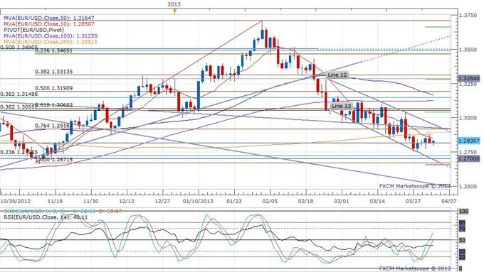 Euro_Runs_Slightly_Higher_on_an_IMF_Contribution_to_the_Cyprus_Bailout_body_eurusd_daily_chart.png, Euro Runs Slightly Higher on an IMF Contribution to the Cyprus Bailout