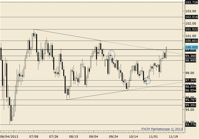 eliottWaves_usd-jpy_body_usdjpy.png, USD/JPY Early Week Top in Place?