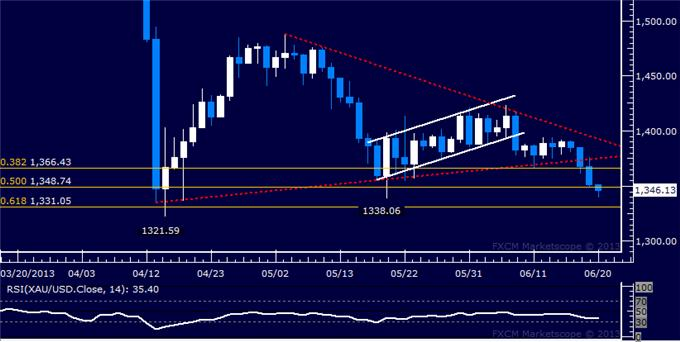 Forex_US_Dollar_Erases_Half_of_Latest_Down_Trend_After_FOMC_body_Picture_7.png, US Dollar Erases Half of Latest Down Trend After FOMC