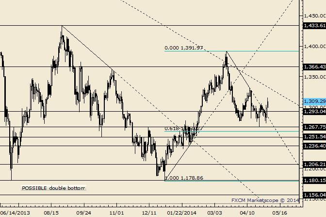 eliottWaves_gold_body_Picture_3.png, Gold Could Trade 1362 and THEN Reverse Sharply