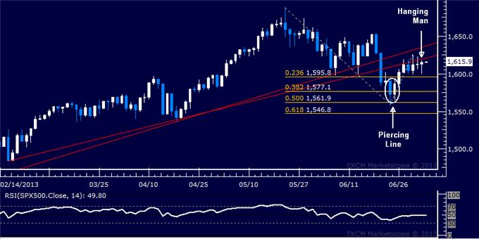 Forex_US_Dollar_Backs_Away_from_3-Year_High_SP_500_at_Risk_body_Picture_6.png, US Dollar Backs Away from 3-Year High, S&P 500 at Risk
