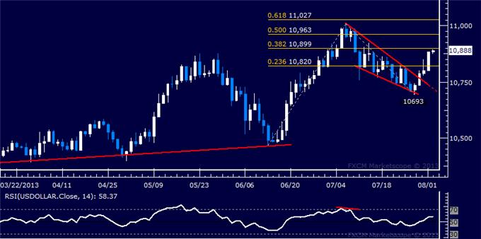 Forex_Dollar_Rally_Resumes_in_Earnest_SP_500_Finally_Overtakes_1700_body_Picture_5.png, Dollar Rally Resumes in Earnest, S&P 500 Finally Overtakes 1700