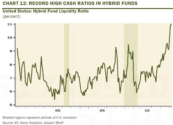 liquidity ratio hybrid funds chart