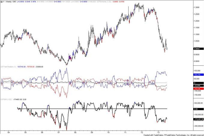 Autralian_Dollar_Positioning_Reaches_Another_Record_body_JPY.png, Autralian Dollar COT Positioning Reaches Another Record