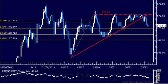 GBP/JPY Technical Analysis – Still Holding Short Position