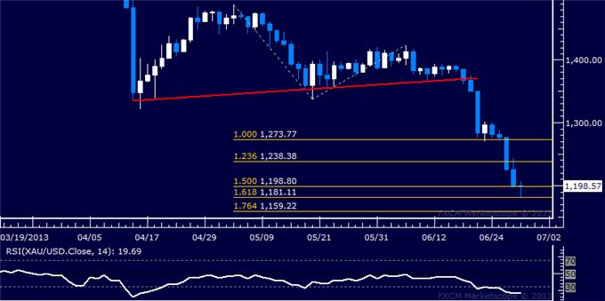Forex_Dollar_Takes_Aim_at_May_High_SP_500_Extends_Recovery__body_Picture_7.png, Dollar Takes Aim at May High, S&P 500 Extends Recovery