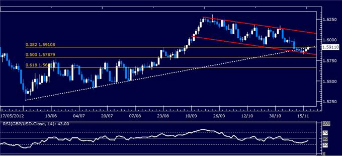 Forex_Analysis_GBPUSD_Classic_Technical_Report_11.19.2012_body_Picture_5.png, Forex Analysis: GBP/USD Classic Technical Report 11.19.2012