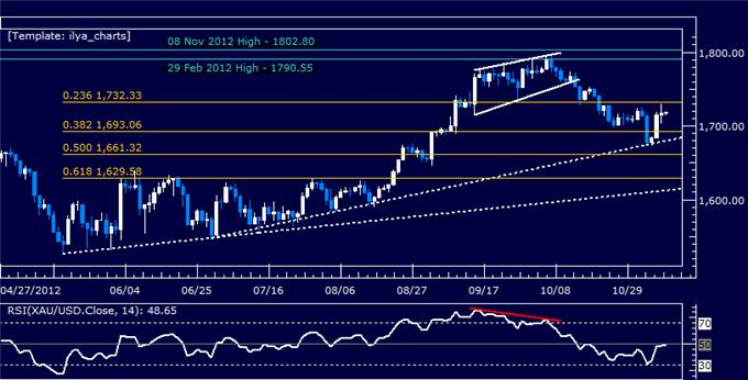 Forex_Analysis_US_Dollar_Hovers_at_Support_as_SP_500_Crumbles_body_Picture_7.png, Forex Analysis: US Dollar Hovers at Support as S&P 500 Crumbles