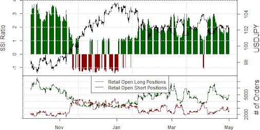 ssi_usd-jpy_body_Picture_16.png, Japanese Yen Sentiment Warns of Reversal - But When?