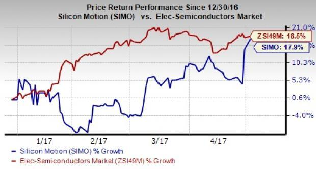 Brokers Change Their Target Price On Silicon Motion Technology Corporation (NASDAQ:SIMO)