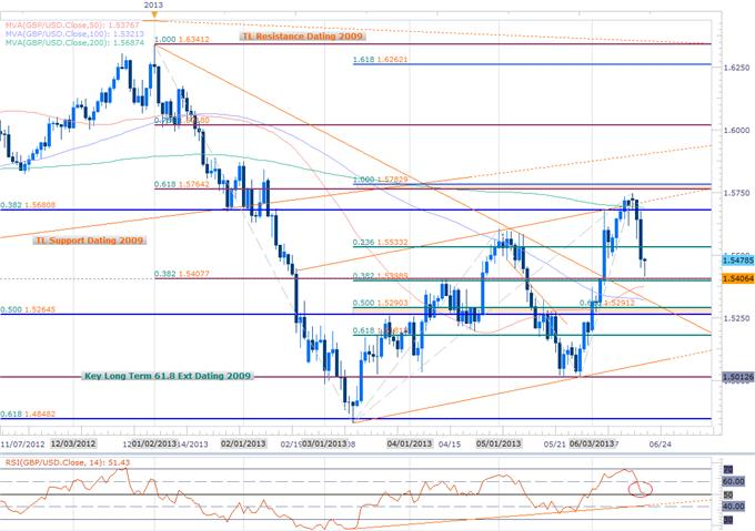 Forex_EUR_GBP_to_Extend_Tumble_Gold_Decline_Eyes_Key_Support_1273_body_Picture_2.png, EUR, GBP to Extend Tumble- Gold Decline Eyes Key Support $1273