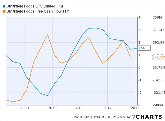 SFD EPS Diluted TTM Chart