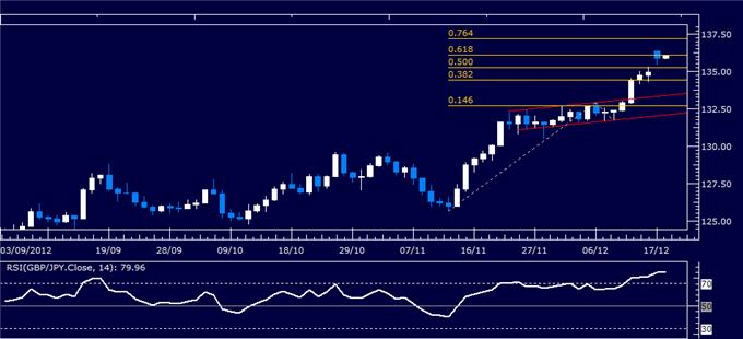 Forex_Analysis_GBPJPY_Classic_Technical_Report_12.18.2012_body_Picture_1.png, Forex Analysis: GBP/JPY Classic Technical Report 12.18.2012