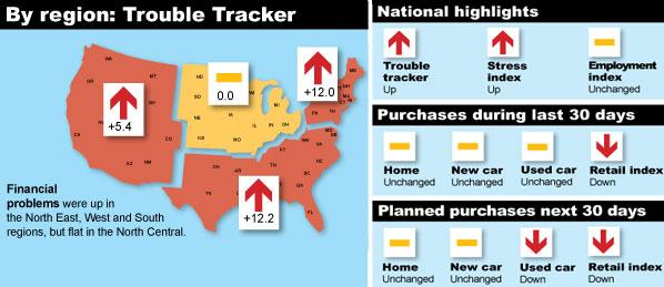 Consumer Reports Trouble Tracker