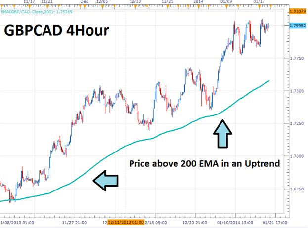 The_3_Step_EMA_Strategy_For__Forex_Trends_body_Picture_3.png, The 3 Step EMA Strategy for Forex Trends