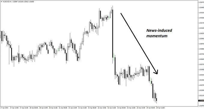 The hourly chart of AUD/CAD shows two swift, sharp, and news-induced bearish momentum moves in recent days.