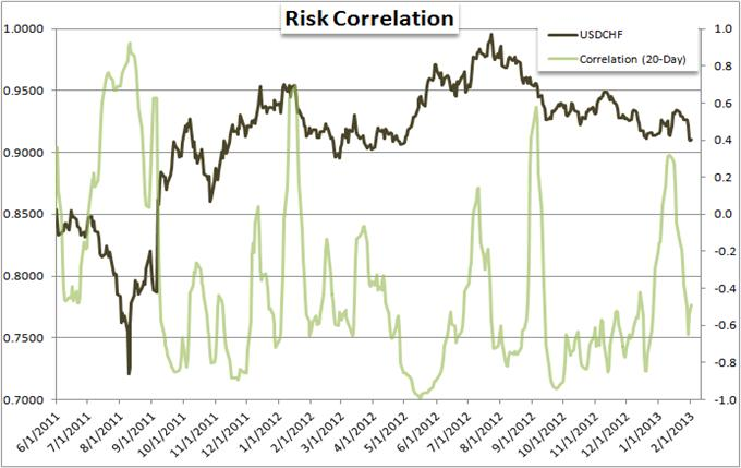 EURUSD_and_Yen_Crosses_Mislead_Measure_of_Risk_Trends_body_Picture_3.png, Forex Strategy: EUR/USD and Yen Crosses Mislead Measure of Risk Trends