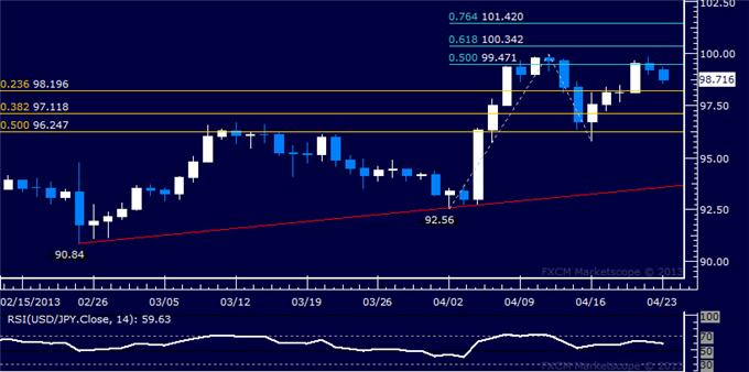 Forex_USDJPY_Technical_Analysis_04.23.2013_body_Picture_5.png, USD/JPY Technical Analysis 04.23.2013