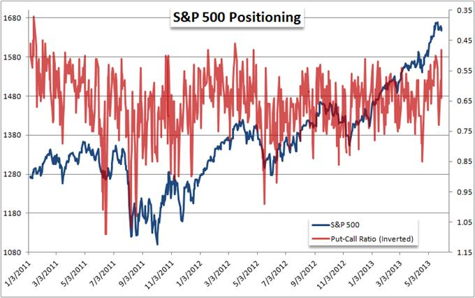 Which_is_More_Overbought_US_Dollar_or_SP_500_body_Picture_10.png, Which is More Overbought: US Dollar or S&P 500?