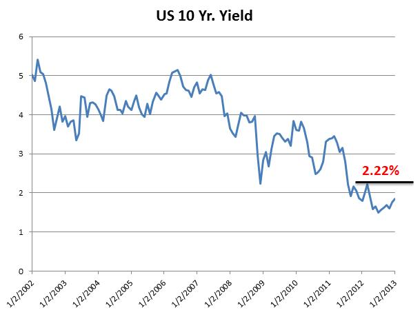 When_Do_US_Interest_Rates_Begin_to_Surge_with_USDJPY_body_Picture_2.png, When Do US Interest Rates Begin to Surge with USD/JPY?