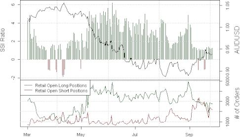 ssi_aud-usd_body_Picture_21.png, Australian Dollar Surge will be Put to the Test