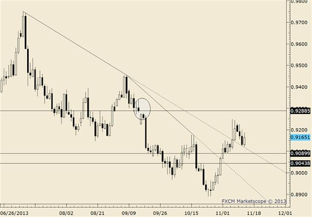 eliottWaves_usd-chf_body_usdchf.png, USD/CHF at Trendline Confluence; Looking for a Low