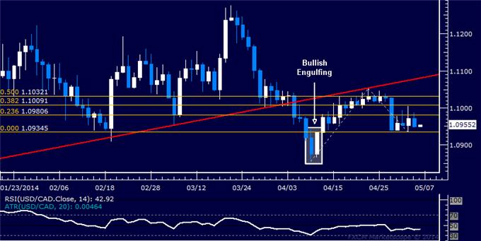 dailyclassics_usd-cad_body_Picture_12.png, Forex: USD/CAD Technical Analysis – Stalling at 3-Month Support