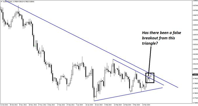 A possible false triangle breakout on the daily chart of AUD/CHF would lend further validation to this short trade idea.