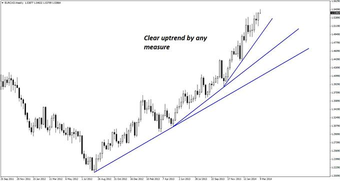 The weekly chart of EUR/CAD shows a clear uptrend as well as a more recent acceleration in the overall momentum.