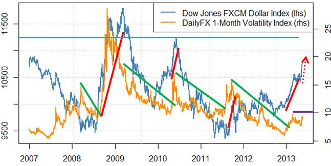 us_dollar_surging_and_could_go_further_body_Vols.png, The Dollar's Surging, but Why Might it Rally Even Further?